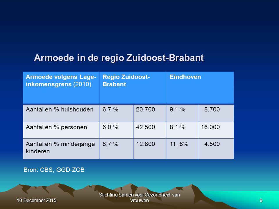 Armoede in de regio Zuidoost-Brabant Bron: CBS, GGD-ZOB Armoede volgens Lage- inkomensgrens (2010) Regio Zuidoost- Brabant Eindhoven Aantal en % huishouden6,7 %20.7009,1 % 8.700 Aantal en % personen6,0 %42.5008,1 %16.000 Aantal en % minderjarige kinderen 8,7 %12.80011, 8% 4.500 10 December 201510 December 201510 December 20159 Stichting Samen voor Gezondheid van Vrouwen