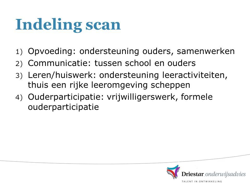 Indeling scan 1) Opvoeding: ondersteuning ouders, samenwerken 2) Communicatie: tussen school en ouders 3) Leren/huiswerk: ondersteuning leeractiviteiten, thuis een rijke leeromgeving scheppen 4) Ouderparticipatie: vrijwilligerswerk, formele ouderparticipatie