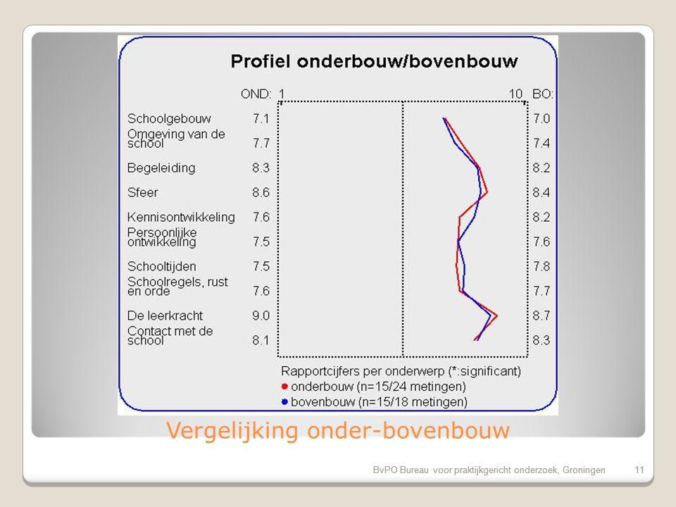 BvPO Bureau voor praktijkgericht onderzoek, Groningen10 Successcore van de school