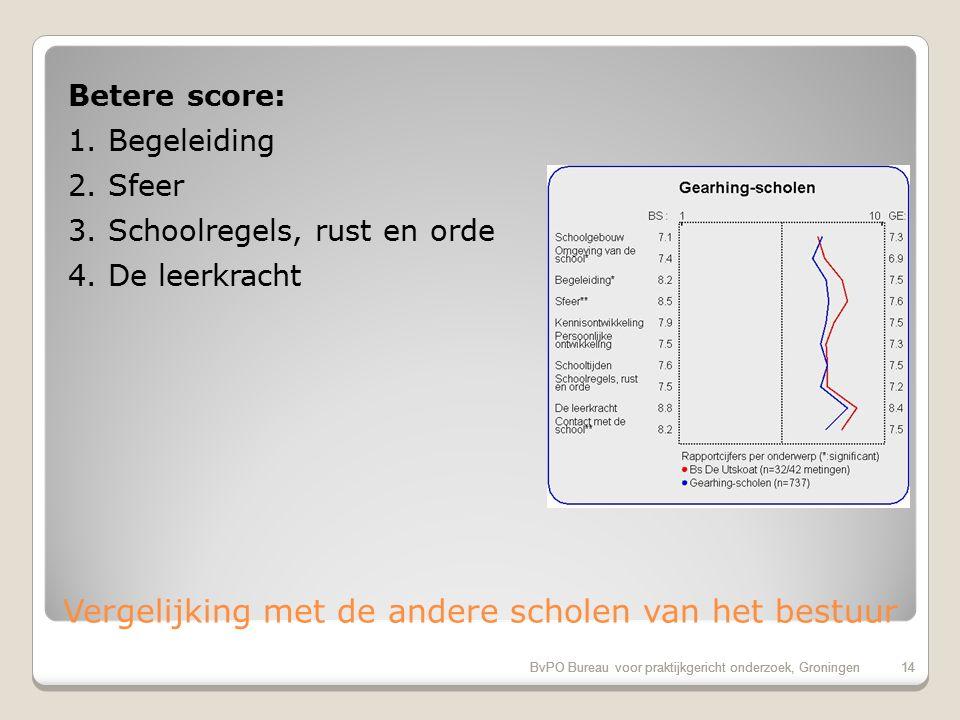 BvPO Bureau voor praktijkgericht onderzoek, Groningen13 Aandachtspunten bovenbouw 1.Hygiene en netheid binnen de school (27%) 2.Uiterlijk van het gebouw (27%) 3.Aandacht voor creatieve vakken (20%) 4.Aandacht godsdienst/ levensbesch.
