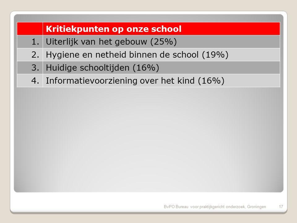 BvPO Bureau voor praktijkgericht onderzoek, Groningen16 Pluspunten van onze school (vervolg) 11.Regels, rust en orde op school (94%) 12.Veiligheid op weg naar school (91%) 13.Duidelijkheid van schoolregels (91%) 14.Nieuwsbrief (91%) 15.Website (91%) 16.Speelmogelijkheden op het plein (88%) 17.Aandacht soc.-emot.