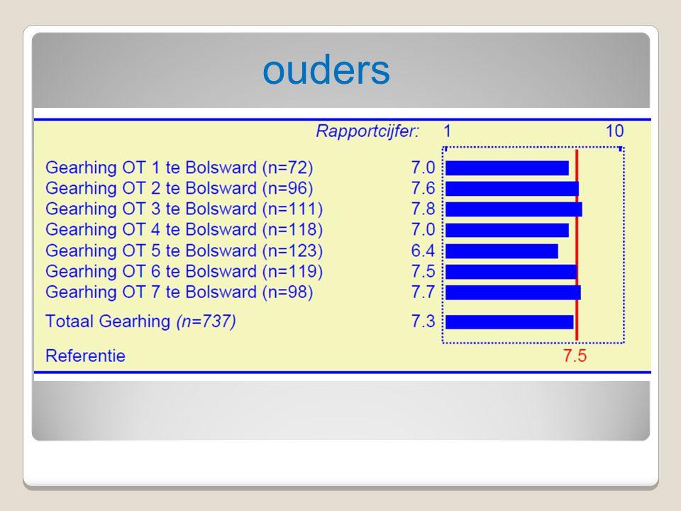 BvPO Bureau voor praktijkgericht onderzoek, Groningen14 Vergelijking met de andere scholen van het bestuur 14BvPO Bureau voor praktijkgericht onderzoek, Groningen Betere score: 1.