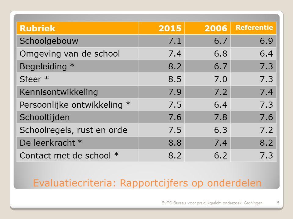 BvPO Bureau voor praktijkgericht onderzoek, Groningen15 Pluspunten van onze school 1.Omgang leerkracht met de leerlingen (100%) 2.Sfeer in de klas (100%) 3.Rust en orde in de klas (100%) 4.Vakbekwaamheid leerkracht/ individueel (98%) 5.Inzet en motivatie leerkracht (98%) 6.Sfeer en inrichting schoolgebouw (97%) 7.Aandacht voor normen en waarden (97%) 8.Mate waarin leraar naar ouders luistert (95%) 9.Veiligheid op het plein (94%) 10.Omgang van de kinderen onderling (94%)