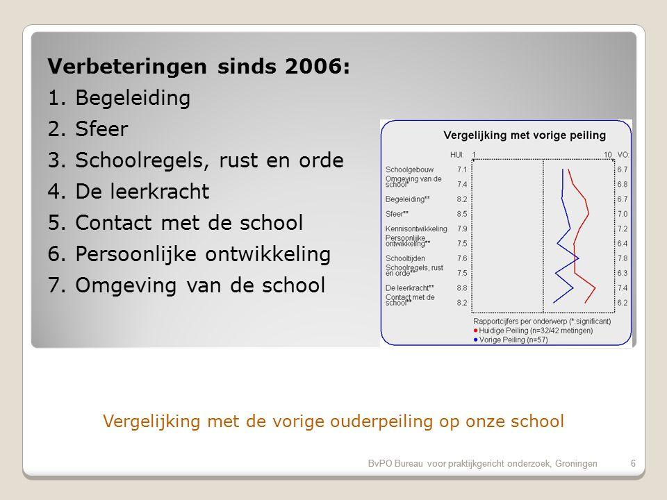 Evaluatiecriteria: Rapportcijfers op onderdelen BvPO Bureau voor praktijkgericht onderzoek, Groningen5 Rubriek20152006 Referentie Schoolgebouw7.16.76.9 Omgeving van de school7.46.86.4 Begeleiding *8.26.77.3 Sfeer *8.57.07.3 Kennisontwikkeling7.97.27.4 Persoonlijke ontwikkeling *7.56.47.3 Schooltijden7.67.87.6 Schoolregels, rust en orde7.56.37.2 De leerkracht *8.87.48.2 Contact met de school *8.26.27.3
