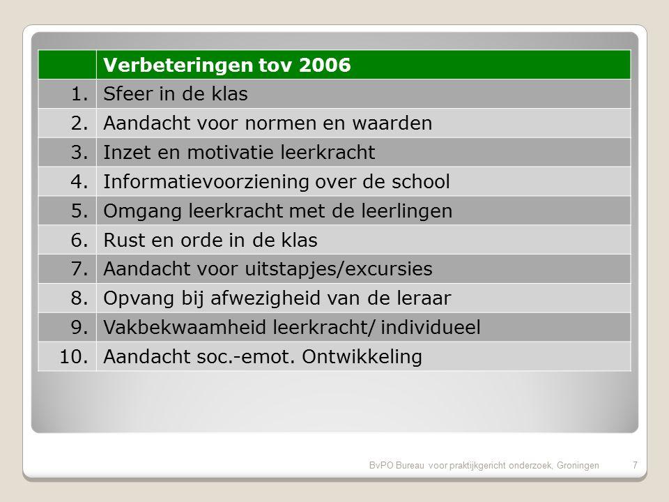 BvPO Bureau voor praktijkgericht onderzoek, Groningen17 Kritiekpunten op onze school 1.Uiterlijk van het gebouw (25%) 2.Hygiene en netheid binnen de school (19%) 3.Huidige schooltijden (16%) 4.Informatievoorziening over het kind (16%)