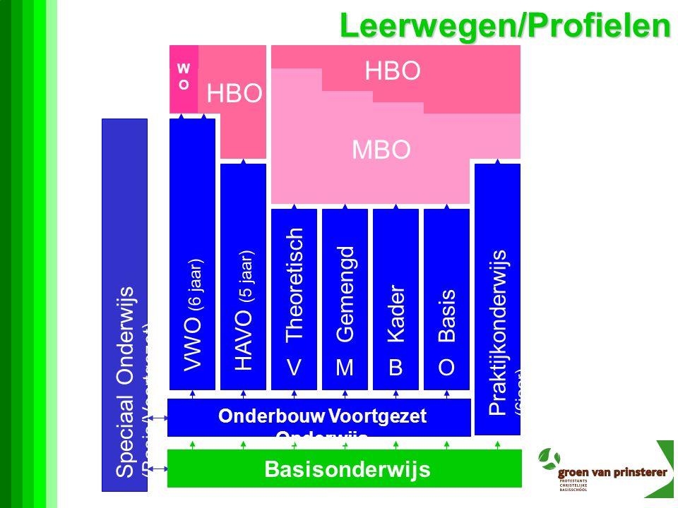 Leerwegen/Profielen Speciaal Onderwijs (Basis/Voortgezet) Basisonderwijs MBO Onderbouw Voortgezet Onderwijs V Theoretisch M Gemengd B Kader O Basis Praktijkonderwijs (6jaar) HAVO (5 jaar) VWO (6 jaar) HBO WOWO >>