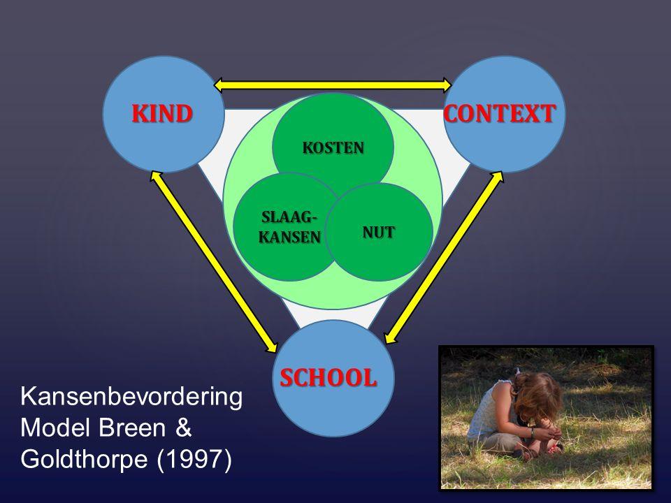 KINDCONTEXT SCHOOL KOSTEN SLAAG- KANSEN NUT Kansenbevordering Model Breen & Goldthorpe (1997)