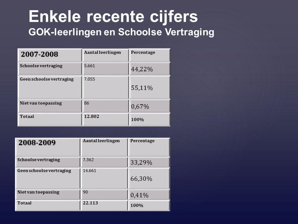 Enkele recente cijfers GOK-leerlingen en Schoolse Vertraging 2007-2008 Aantal leerlingenPercentage Schoolse vertraging5.661 44,22% Geen schoolse vertraging7.055 55,11% Niet van toepassing86 0,67% Totaal12.802 100% 2008-2009 Aantal leerlingenPercentage Schoolse vertraging7.362 33,29% Geen schoolse vertraging14.661 66,30% Niet van toepassing90 0,41% Totaal22.113 100%