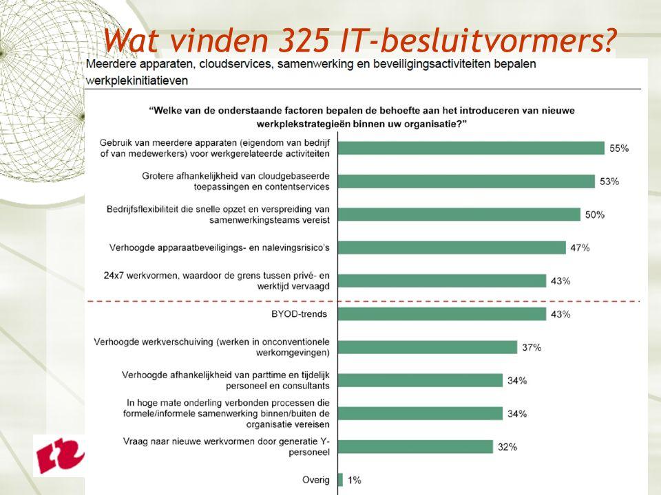 Wat vinden 325 IT-besluitvormers?