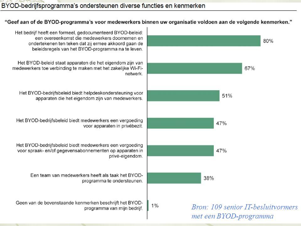 Bron: 109 senior IT-besluitvormers met een BYOD-programma