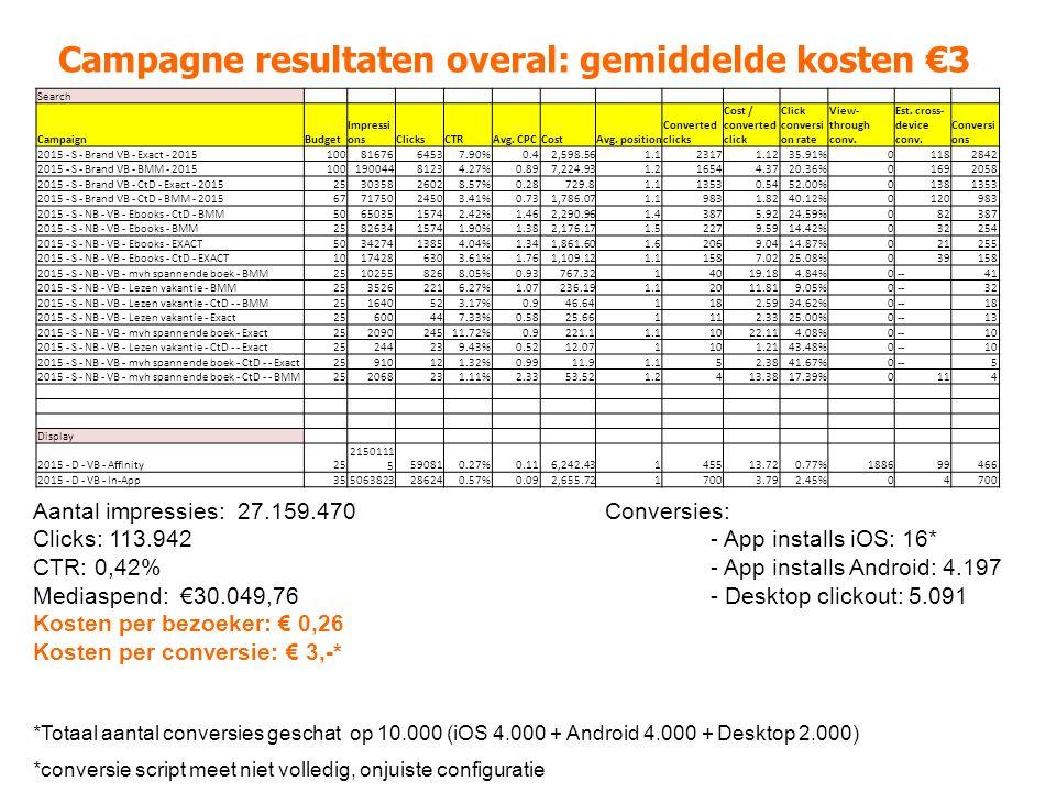 Campagne resultaten overal: gemiddelde kosten €3 Search CampaignBudget Impressi onsClicksCTRAvg.