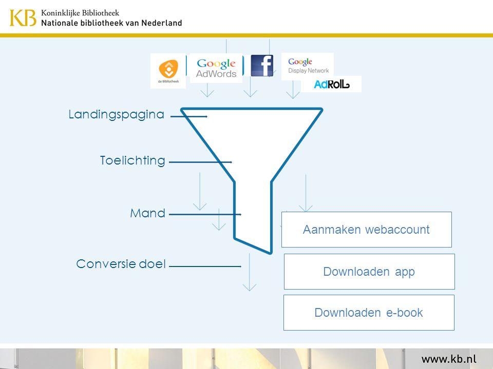 Inleiding online advertising – door Caspar Landingspagina Toelichting Mand Conversie doel Aanmaken webaccount Downloaden e-book Downloaden app