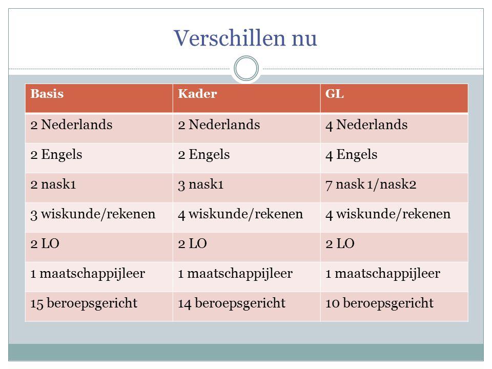 Verschillen nu BasisKaderGL 2 Nederlands 4 Nederlands 2 Engels 4 Engels 2 nask13 nask17 nask 1/nask2 3 wiskunde/rekenen4 wiskunde/rekenen 2 LO 1 maats