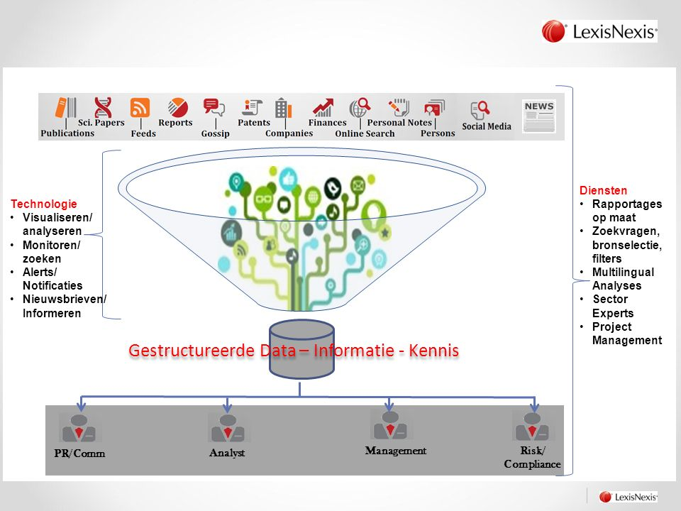 Technologie Visualiseren/ analyseren Monitoren/ zoeken Alerts/ Notificaties Nieuwsbrieven/ Informeren Diensten Rapportages op maat Zoekvragen, bronselectie, filters Multilingual Analyses Sector Experts Project Management Gestructureerde Data – Informatie - Kennis PR/Comm Analyst Management Risk/ Compliance