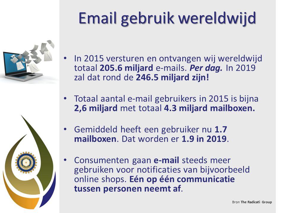 Email gebruik wereldwijd In 2015 versturen en ontvangen wij wereldwijd totaal 205.6 miljard e-mails.