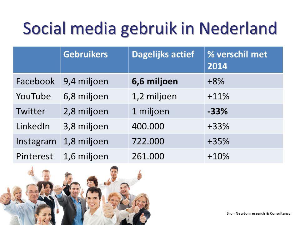 Social media gebruik in Nederland GebruikersDagelijks actief% verschil met 2014 Facebook9,4 miljoen6,6 miljoen+8% YouTube6,8 miljoen1,2 miljoen+11% Twitter2,8 miljoen1 miljoen-33% LinkedIn3,8 miljoen400.000+33% Instagram1,8 miljoen722.000+35% Pinterest1,6 miljoen261.000+10% Bron Newton research & Consultancy