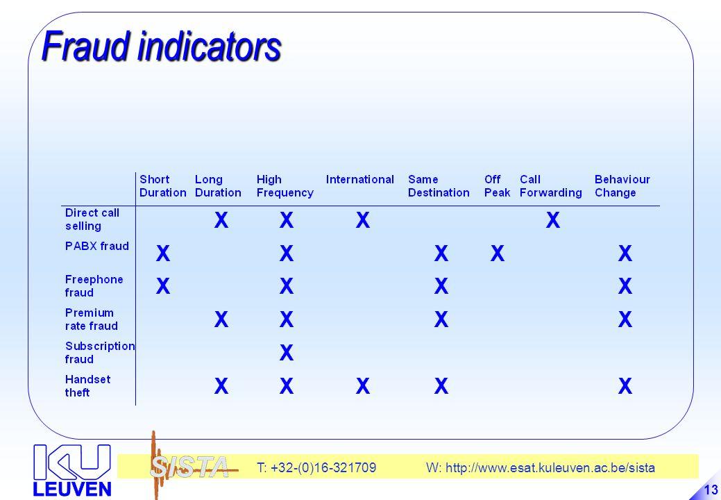T: +32-(0)16-321709 W: http://www.esat.kuleuven.ac.be/sista 13 Fraud indicators