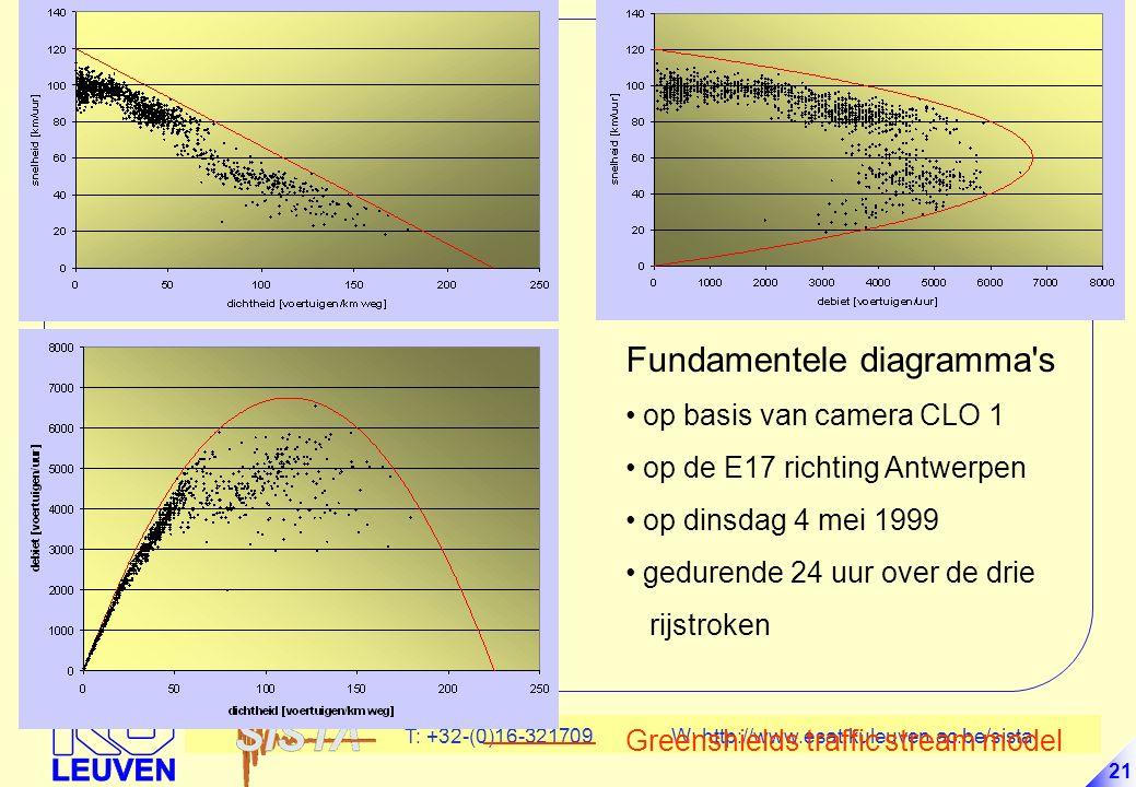 T: +32-(0)16-321709 W: http://www.esat.kuleuven.ac.be/sista 21 Fundamentele diagramma s op basis van camera CLO 1 op de E17 richting Antwerpen op dinsdag 4 mei 1999 gedurende 24 uur over de drie rijstroken Greenshields traffic stream model