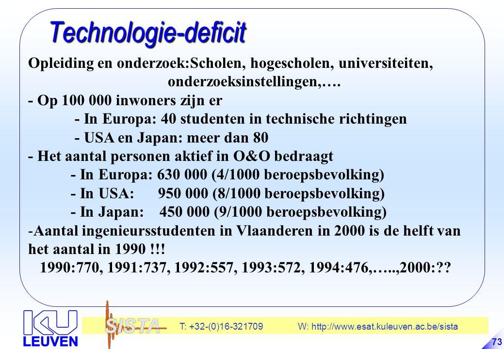 T: +32-(0)16-321709 W: http://www.esat.kuleuven.ac.be/sista 73 Technologie-deficit Technologie-deficit Opleiding en onderzoek:Scholen, hogescholen, universiteiten, onderzoeksinstellingen,….