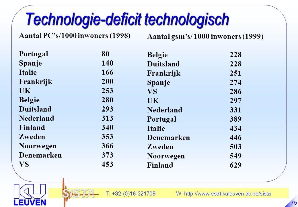 T: +32-(0)16-321709 W: http://www.esat.kuleuven.ac.be/sista 75 Technologie-deficit technologisch Technologie-deficit technologisch Aantal PC's/1000 inwoners (1998) Portugal80 Spanje140 Italie166 Frankrijk200 UK253 Belgie280 Duitsland293 Nederland313 Finland340 Zweden353 Noorwegen366 Denemarken373 VS453 Aantal gsm's/ 1000 inwoners (1999) Belgie228 Duitsland 228 Frankrijk251 Spanje274 VS286 UK297 Nederland331 Portugal389 Italie434 Denemarken446 Zweden503 Noorwegen549 Finland629