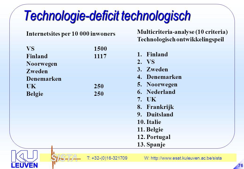 T: +32-(0)16-321709 W: http://www.esat.kuleuven.ac.be/sista 76 Technologie-deficit technologisch Technologie-deficit technologisch Internetsites per 10 000 inwoners VS1500 Finland1117 Noorwegen Zweden Denemarken UK250 Belgie250 Multicriteria-analyse (10 criteria) Technologisch ontwikkelingspeil 1.