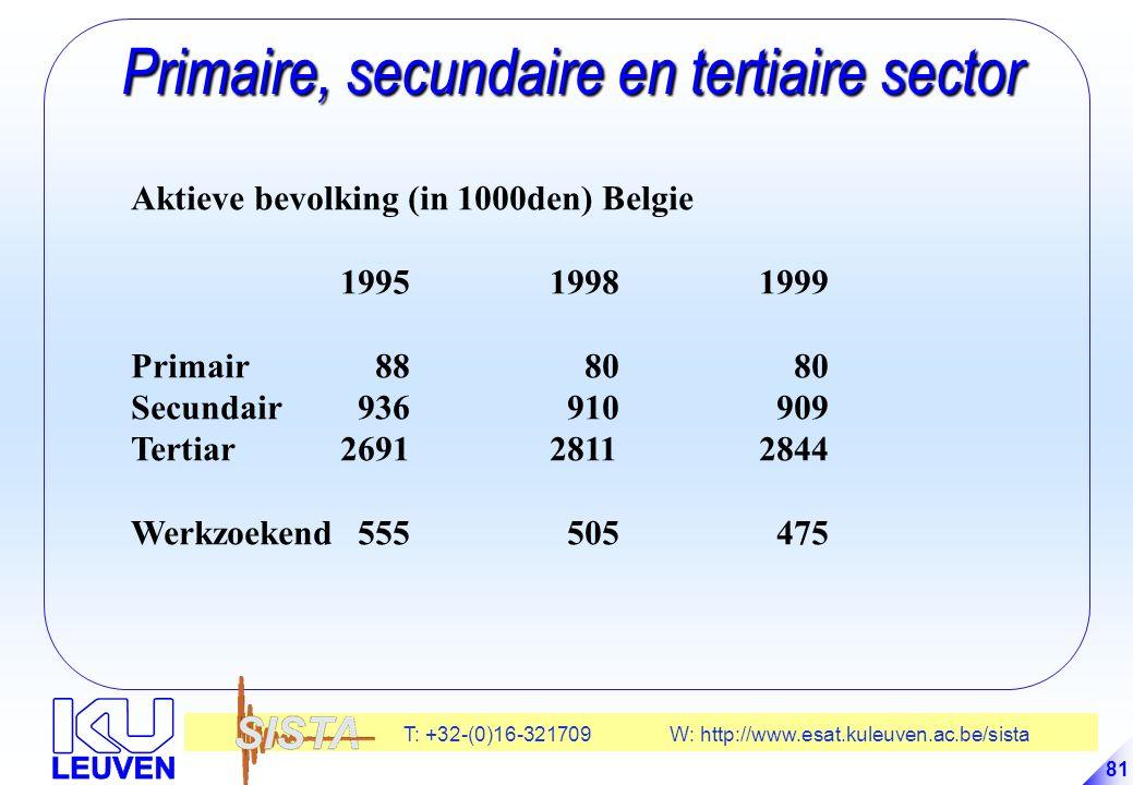T: +32-(0)16-321709 W: http://www.esat.kuleuven.ac.be/sista 81 Primaire, secundaire en tertiaire sector Primaire, secundaire en tertiaire sector Aktieve bevolking (in 1000den) Belgie 199519981999 Primair 88 80 80 Secundair 936 910 909 Tertiar 269128112844 Werkzoekend 555 505 475