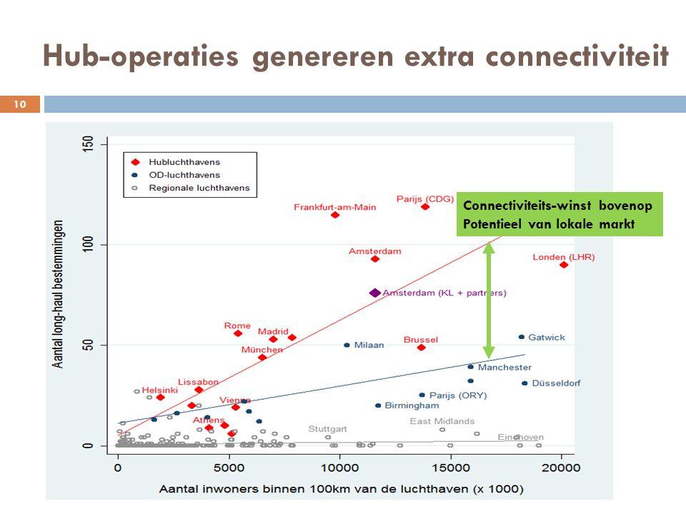 Hub-operaties genereren extra connectiviteit Connectiviteits-winst bovenop Potentieel van lokale markt 10