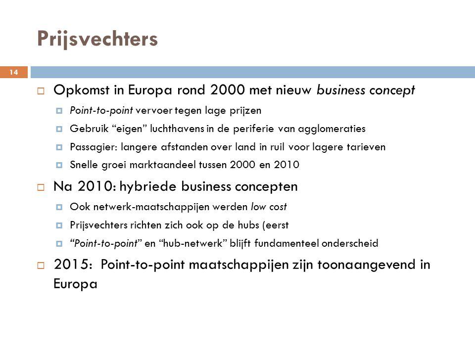 Prijsvechters 14  Opkomst in Europa rond 2000 met nieuw business concept  Point-to-point vervoer tegen lage prijzen  Gebruik eigen luchthavens in de periferie van agglomeraties  Passagier: langere afstanden over land in ruil voor lagere tarieven  Snelle groei marktaandeel tussen 2000 en 2010  Na 2010: hybriede business concepten  Ook netwerk-maatschappijen werden low cost  Prijsvechters richten zich ook op de hubs (eerst  Point-to-point en hub-netwerk blijft fundamenteel onderscheid  2015: Point-to-point maatschappijen zijn toonaangevend in Europa