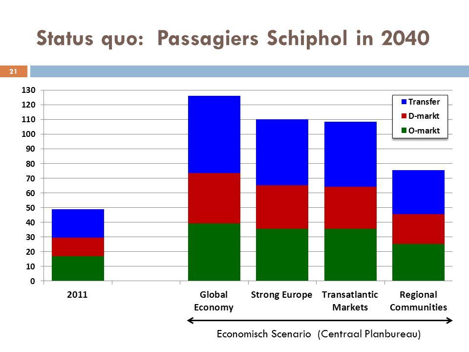 Status quo: Passagiers Schiphol in 2040 21 Economisch Scenario (Centraal Planbureau)
