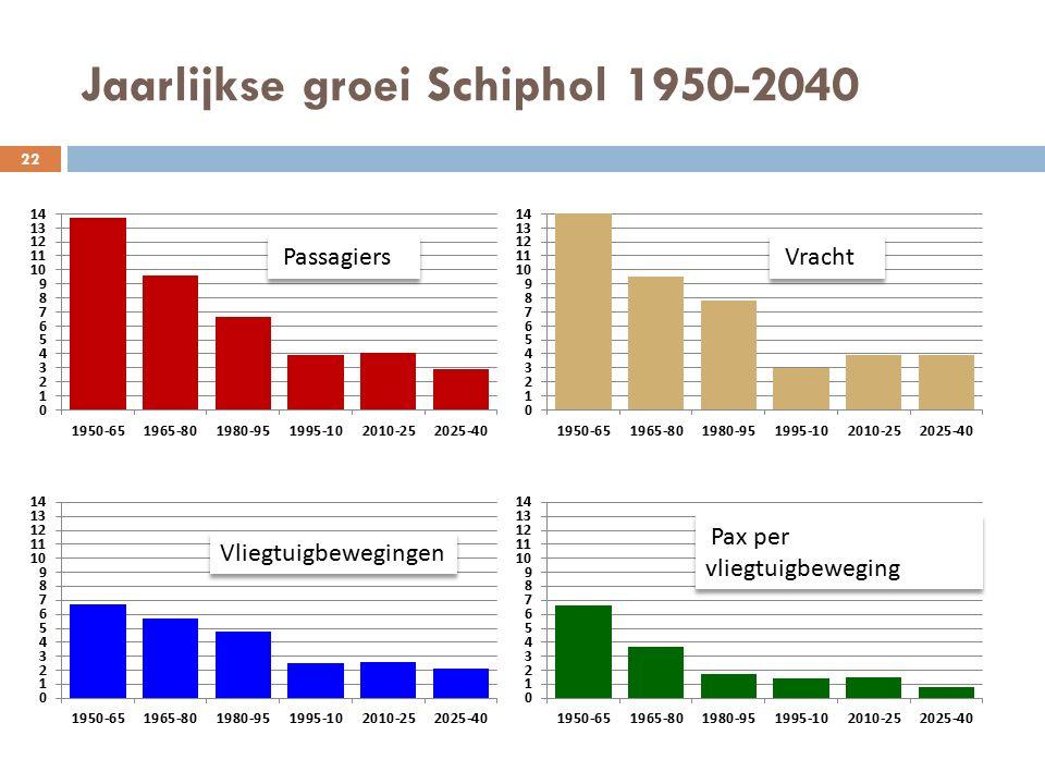 Jaarlijkse groei Schiphol 1950-2040 22 Passagiers Vracht Vliegtuigbewegingen Pax per vliegtuigbeweging 22