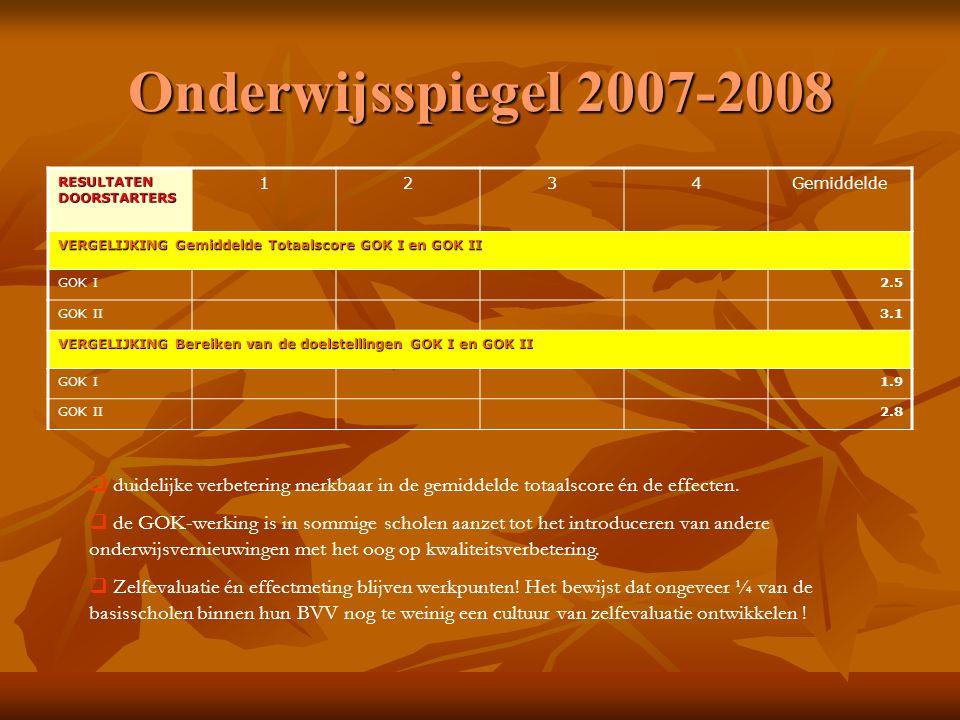 Onderwijsspiegel 2007-2008 RESULTATEN DOORSTARTERS 1234Gemiddelde VERGELIJKING Gemiddelde Totaalscore GOK I en GOK II GOK I2.5 GOK II3.1 VERGELIJKING