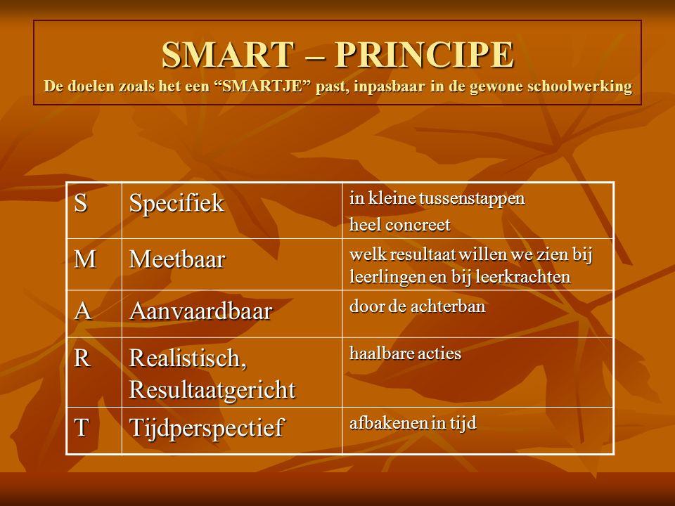 SMART – PRINCIPE De doelen zoals het een SMARTJE past, inpasbaar in de gewone schoolwerking SSpecifiek in kleine tussenstappen heel concreet MMeetbaar welk resultaat willen we zien bij leerlingen en bij leerkrachten AAanvaardbaar door de achterban R Realistisch, Resultaatgericht haalbare acties TTijdperspectief afbakenen in tijd