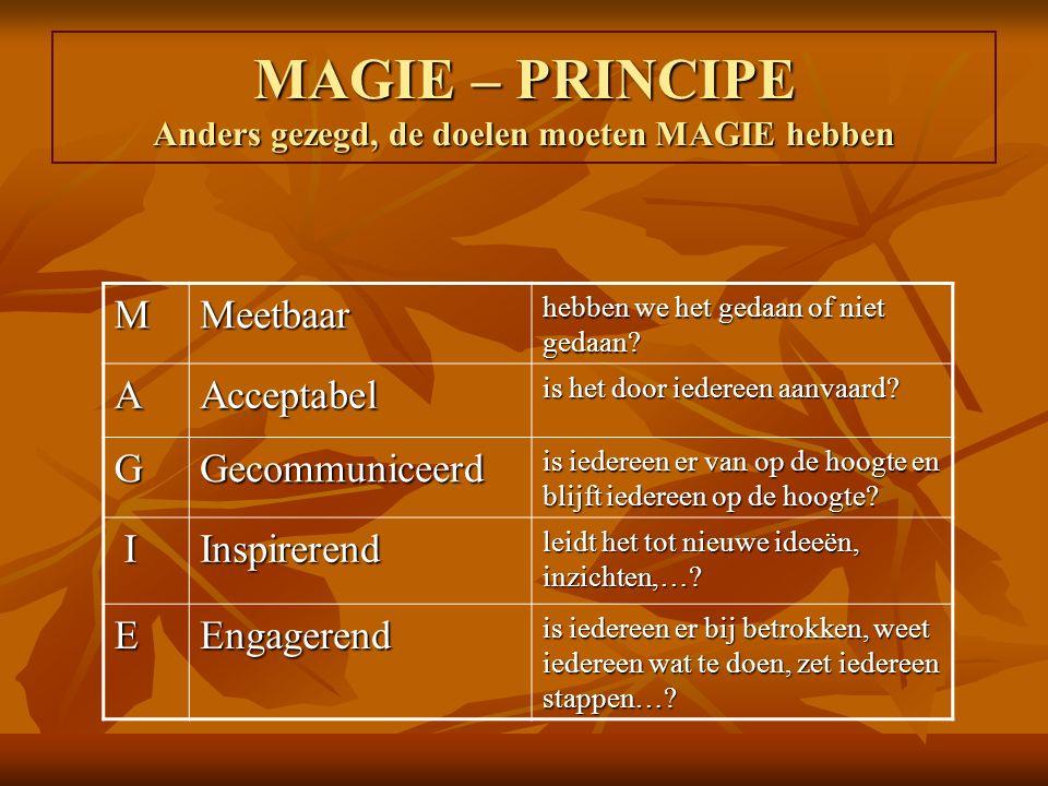 MAGIE – PRINCIPE Anders gezegd, de doelen moeten MAGIE hebben MMeetbaar hebben we het gedaan of niet gedaan? AAcceptabel is het door iedereen aanvaard
