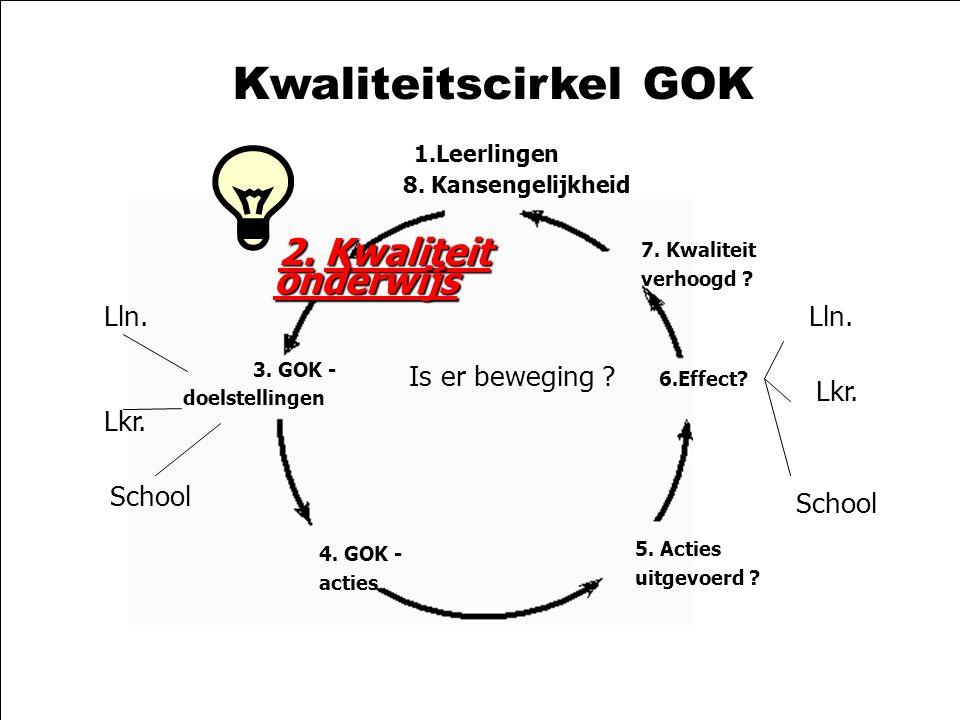 21-10-2003zelfevaluatie GOK2 Kwaliteitscirkel GOK 1.Leerlingen 8. Kansengelijkheid 2.Kwaliteit 2. Kwaliteit onderwijs 3. GOK - doelstellingen 4. GOK -