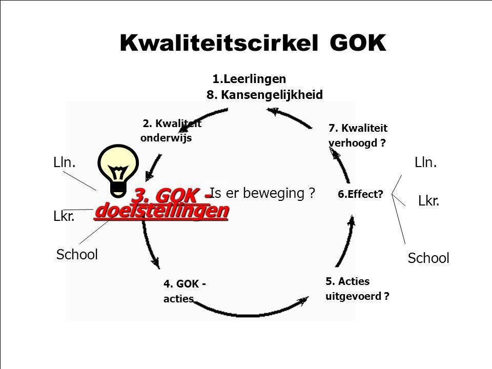 21-10-2003zelfevaluatie GOK2 Kwaliteitscirkel GOK 1.Leerlingen 8. Kansengelijkheid 2. Kwaliteit onderwijs 3.GOK - 3. GOK - doelstellingen 4. GOK - act