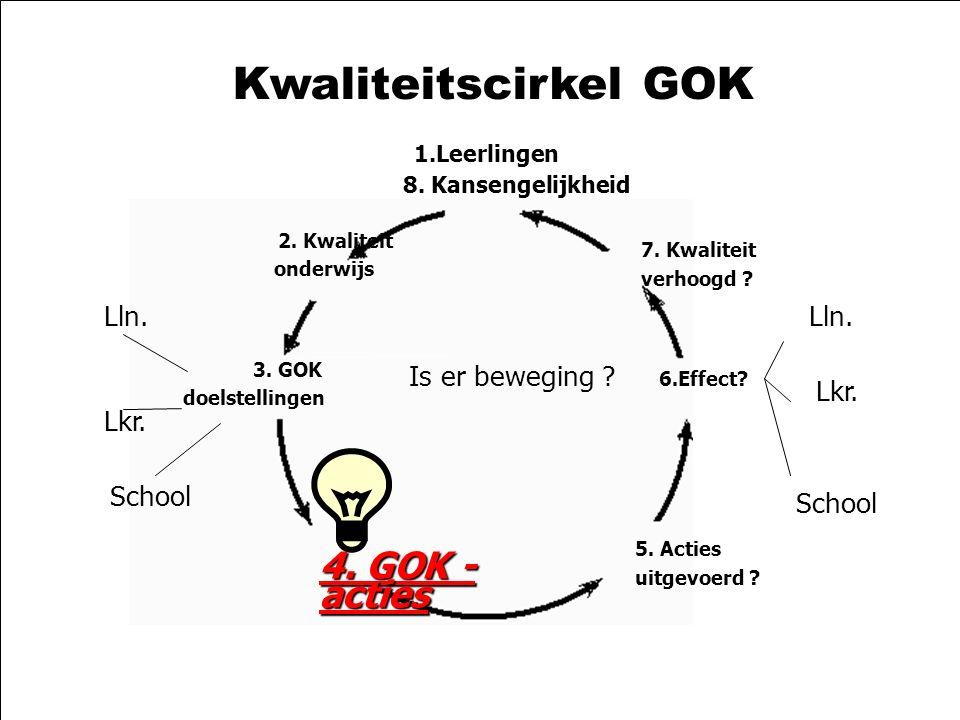 21-10-2003zelfevaluatie GOK2 Kwaliteitscirkel GOK 1.Leerlingen 8. Kansengelijkheid 2. Kwaliteit onderwijs 3. GOK doelstellingen 4. GOK - acties 5. Act