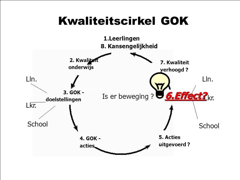 21-10-2003zelfevaluatie GOK2 Kwaliteitscirkel GOK 1.Leerlingen 8. Kansengelijkheid 2. Kwaliteit onderwijs 3. GOK - doelstellingen 4. GOK - acties 5. A