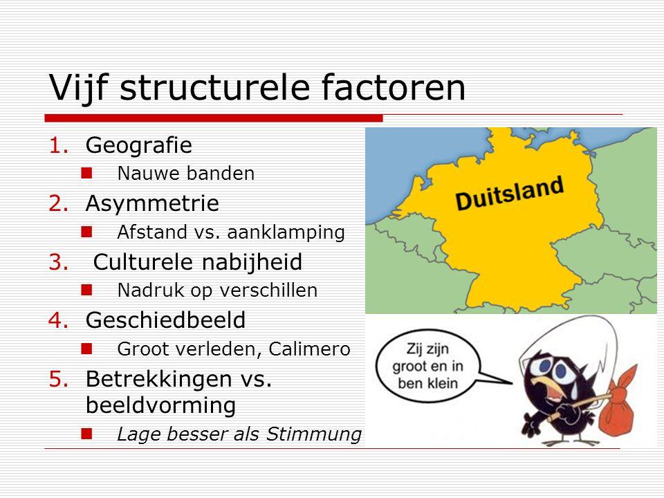 Vijf structurele factoren 1.Geografie Nauwe banden 2.Asymmetrie Afstand vs. aanklamping 3. Culturele nabijheid Nadruk op verschillen 4.Geschiedbeeld G
