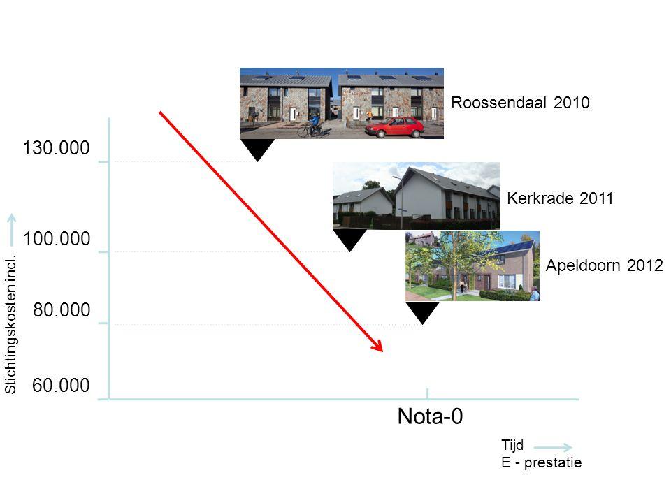 Tijd E - prestatie 130.000 100.000 80.000 Nota-0 Stichtingskosten incl.