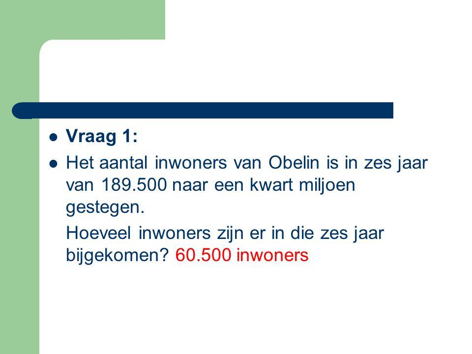 Vraag 22: Hoeveel m² van de tuin wordt voor groente gebruikt? 40 m²