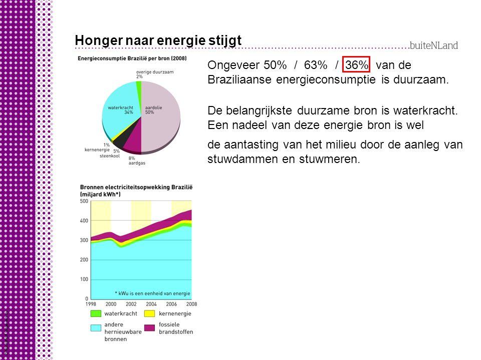 Honger naar energie stijgt Ongeveer 50% / 63% / 36% van de Braziliaanse energieconsumptie is duurzaam. De belangrijkste duurzame bron is waterkracht.