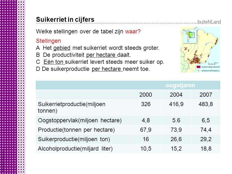 Suikerriet in cijfers Welke stellingen over de tabel zijn waar? Stellingen A Het gebied met suikerriet wordt steeds groter. B De productiviteit per he