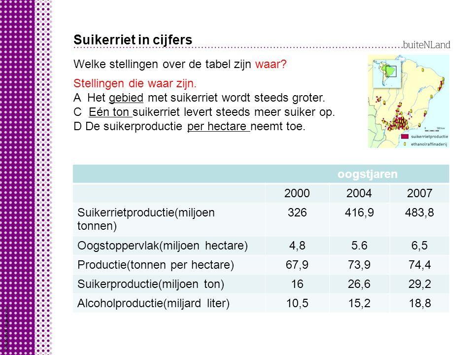 Suikerriet in cijfers Welke stellingen over de tabel zijn waar? Stellingen die waar zijn. A Het gebied met suikerriet wordt steeds groter. C Eén ton s