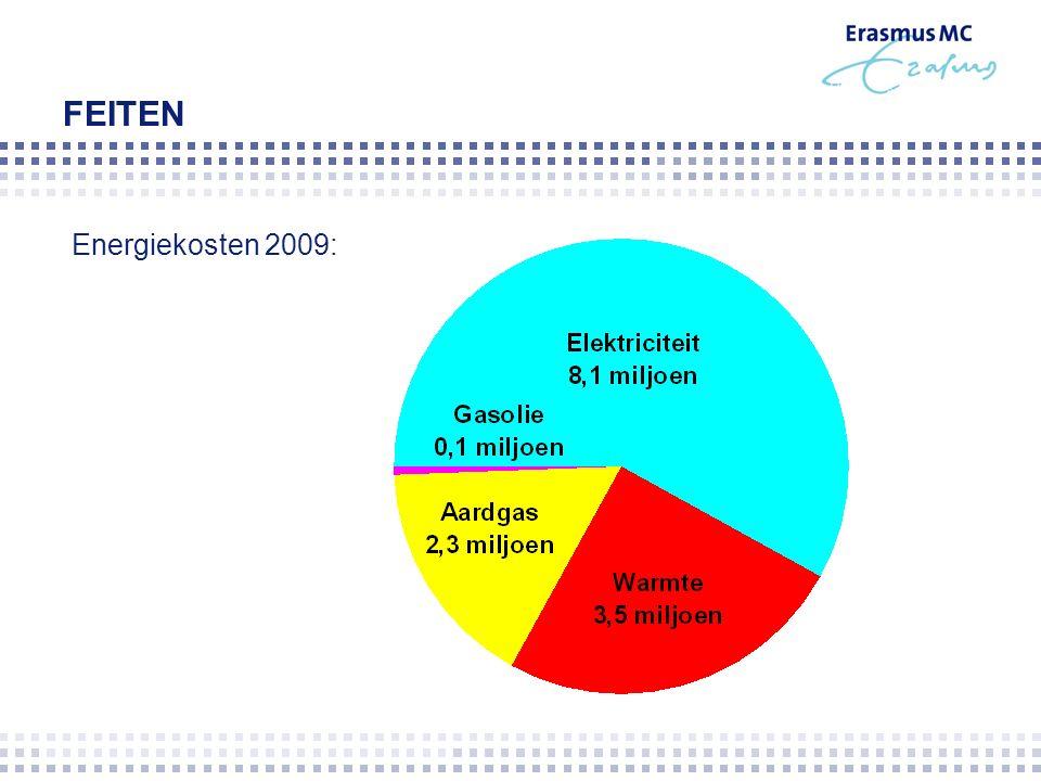 FEITEN Energiekosten 2009: