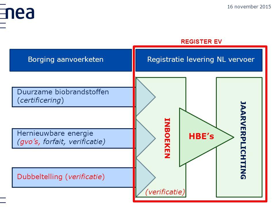 Borging aanvoerketen Duurzame biobrandstoffen (certificering) Hernieuwbare energie (gvo's, forfait, verificatie) Dubbeltelling (verificatie) REGISTER EV JAARVERPLICHTING Registratie levering NL vervoer (verificatie) INBOEKEN HBE's