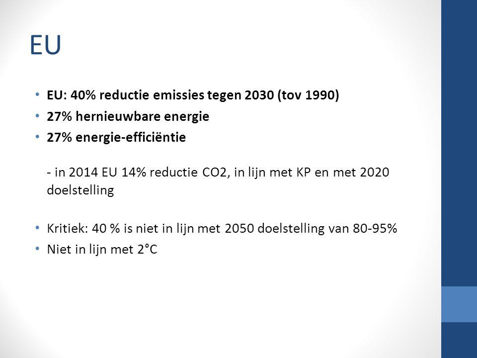 EU EU: 40% reductie emissies tegen 2030 (tov 1990) 27% hernieuwbare energie 27% energie-efficiëntie - in 2014 EU 14% reductie CO2, in lijn met KP en met 2020 doelstelling Kritiek: 40 % is niet in lijn met 2050 doelstelling van 80-95% Niet in lijn met 2°C