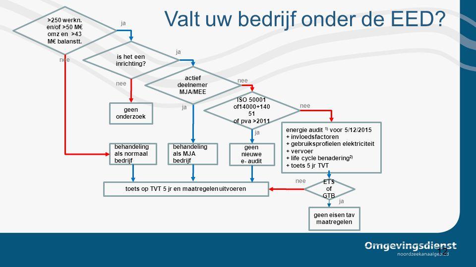 12 >250 werkn. en/of >50 M€ omz en >43 M€ balanstt. actief deelnemer MJA/MEE nee ISO 50001 of14000+140 51 of pva >2011 geen nieuwe e- audit ja nee ja