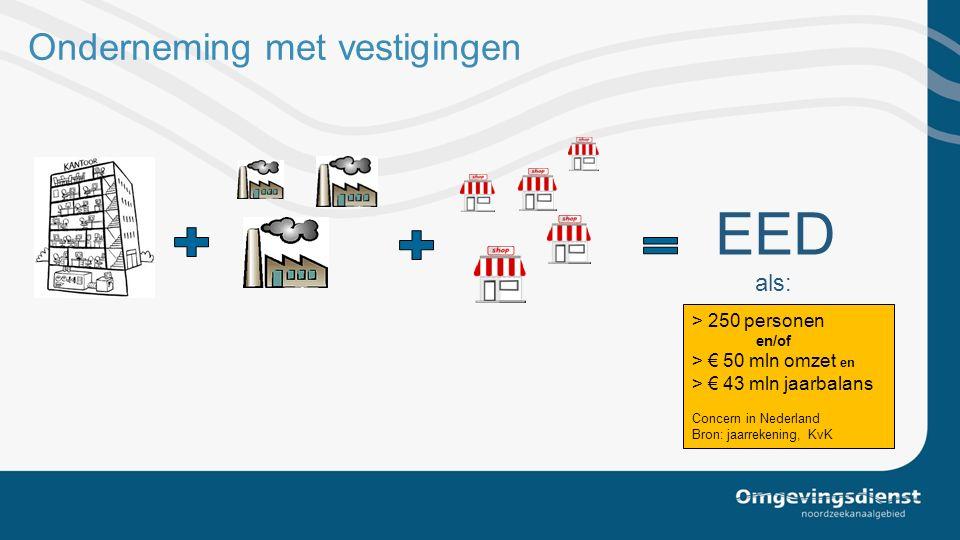Onderneming met vestigingen EED als: > 250 personen en/of > € 50 mln omzet en > € 43 mln jaarbalans Concern in Nederland Bron: jaarrekening, KvK
