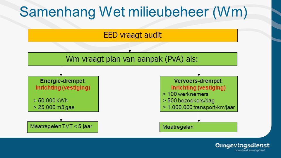 Samenhang Wet milieubeheer (Wm) Energie-drempel: Inrichting (vestiging) > 50.000 kWh > 25.000 m3 gas Vervoers-drempel: Inrichting (vestiging) > 100 we