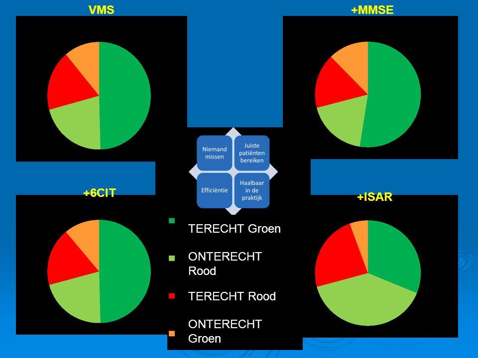 VMS +6CIT +MMSE +ISAR TERECHT Groen ONTERECHT Rood TERECHT Rood ONTERECHT Groen